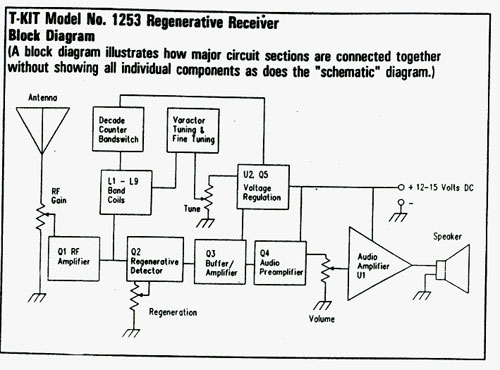 History Of Reciever Design 1912 Regeneration And Building The. The Tentec 1253 Manual Is Quite Good Assembly In Phases Each Phase More Or Less Mapped To Functional Block Diagram Of Radio. Wiring. Regenerative Radio Receiver Schematics Using J310 At Scoala.co