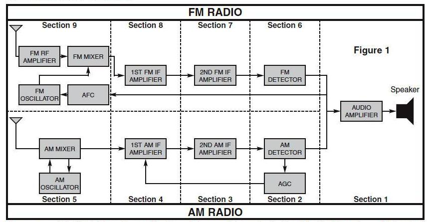 long live the all american five or recovering a piece of kenworth wiring diagram am fm radio fm radio schematic diagram #12