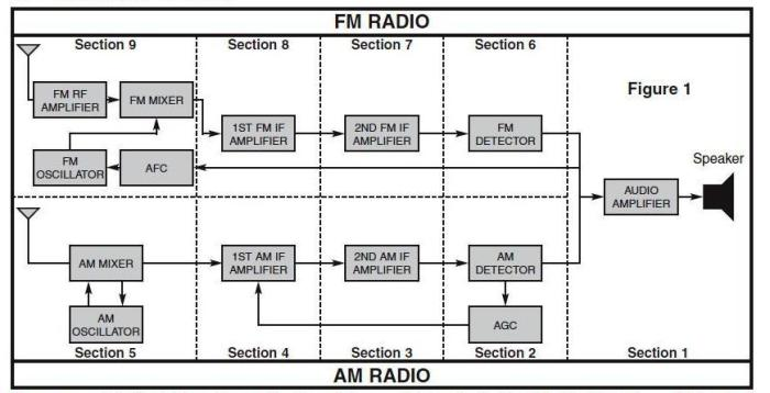 amfm_radioblock