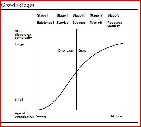 smallBizEvolution_GrowthStages