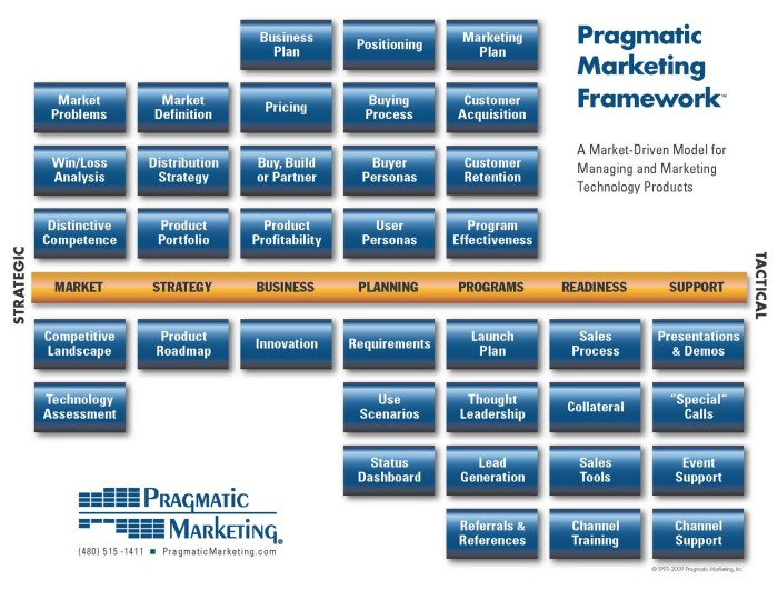 PragmaticMarketingFramework